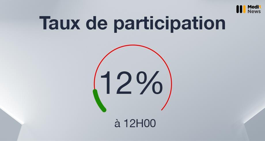 Élections du 8 septembre: un taux de participation de 12% à 12H00 au niveau national