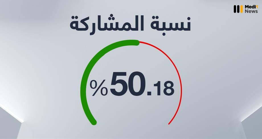 انتخابات 8 شتنبر.. نسبة المشاركة بلغت 50.18 في المائة على الصعيد الوطني