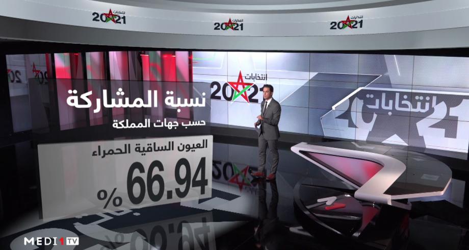 شاشة تفاعلية.. نسبة المشاركة في الاستحقاقات الانتخابية حسب الجهات