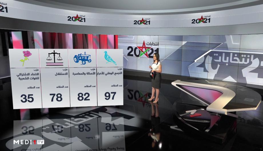 شاشة تفاعلية.. تفاصيل نتائج الأحزاب برسم الانتخابات التشريعية
