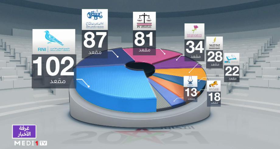 بتقنية الواقع المعزز .. نظرة على حصاد أبرز الأحزاب السياسية في الانتخابات التشريعية