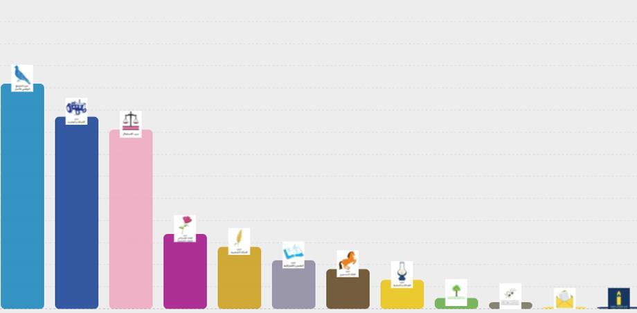 بلاغ وزارة الداخلية .. نتائج انتخابات 8 شتنبر بعد انتهاء عملية فرز وإحصاء الأصوات