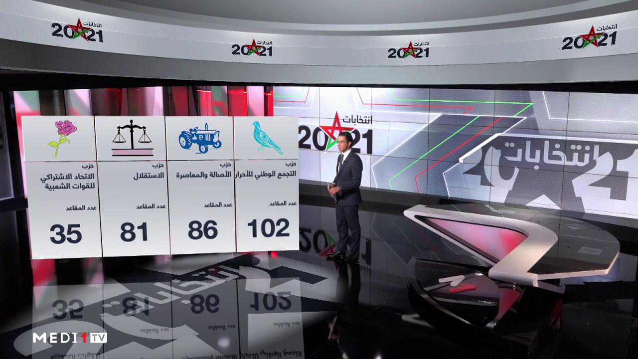 تفاصيل توزيع المقاعد بعد انتهاء فرز وإحصاء الأصوات في انتخابات 8 شتنبر
