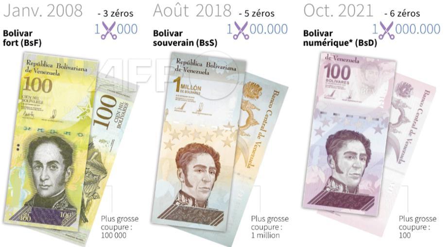 فنزويلا تجري تعديلا جديدا على عملتها مع شطب ستة أصفار