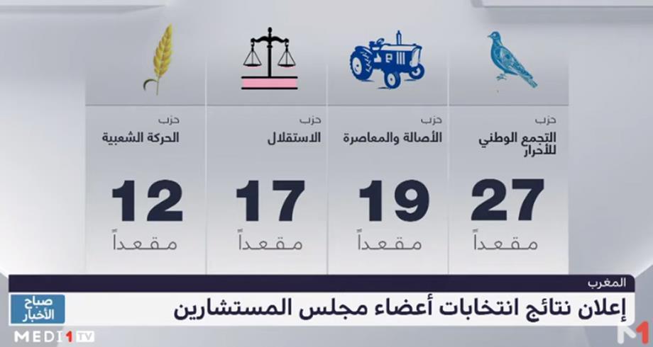 حزب التجمع الوطني للأحرار يتصدر نتائج الاقتراع الخاص بانتخاب أعضاء مجلس المستشارين