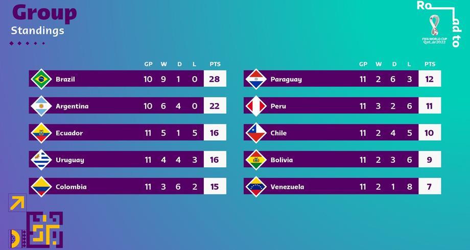 تصفيات مونديال قطر 2022..الأرجنتين تفوز على أوروغواي بثلاثية وتشيلي تهزم باراغواي