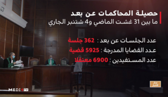 حصيلة المحاكمات عن بعد بالمغرب ما بين 31 غشت الماضي و 4 شتنبر الجاري