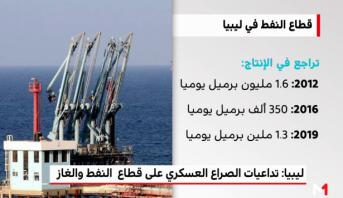 تداعيات الأزمة الليبية على قطاع النفط والغاز